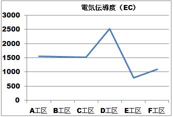 電気伝導度 推移グラフ