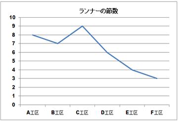 ランナーの節数 推移グラフ