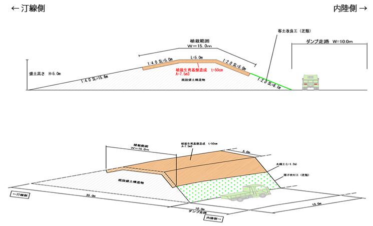 植栽防潮堤 イメージ図